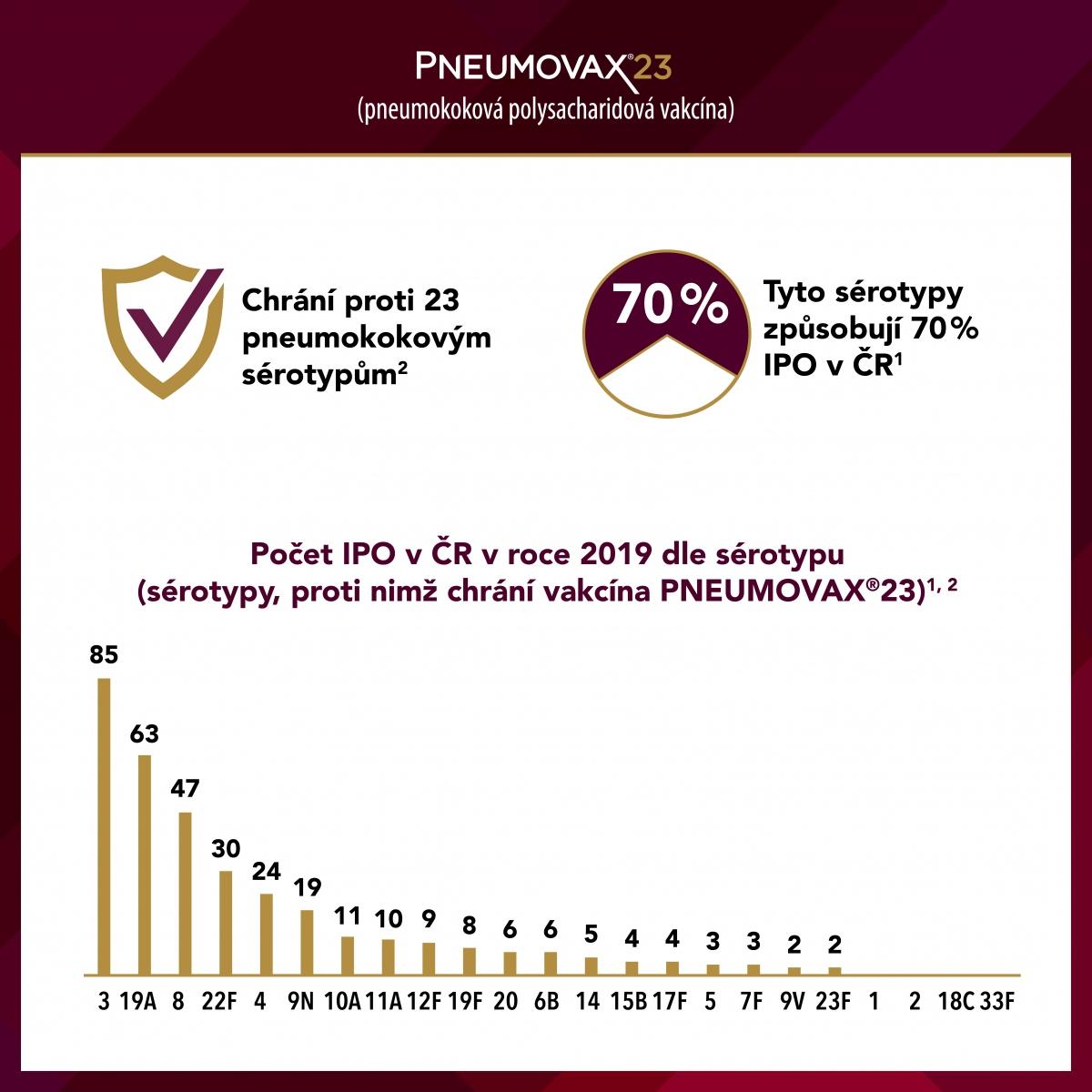 Infografika Pneumovax®23